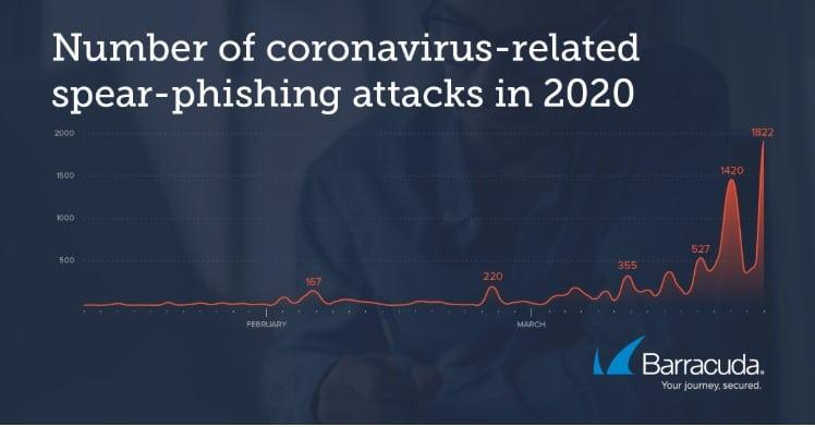 Phishing et Covid 19